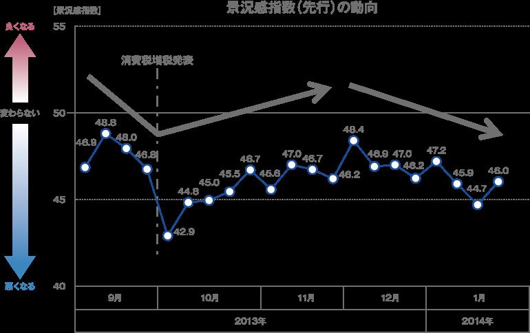 景況感指数(先行)の動向
